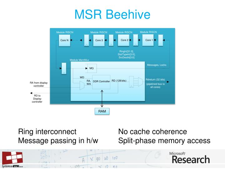 MSR Beehive
