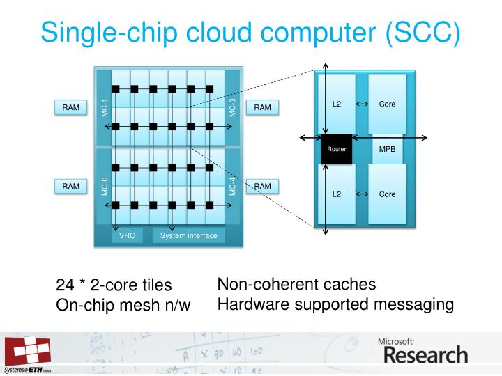 Single chip cloud computer scc