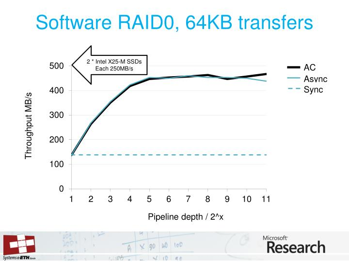 Software RAID0, 64KB transfers
