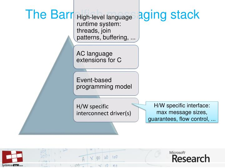 The Barrelfish messaging stack