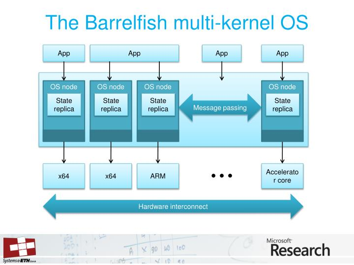The Barrelfish multi-kernel OS