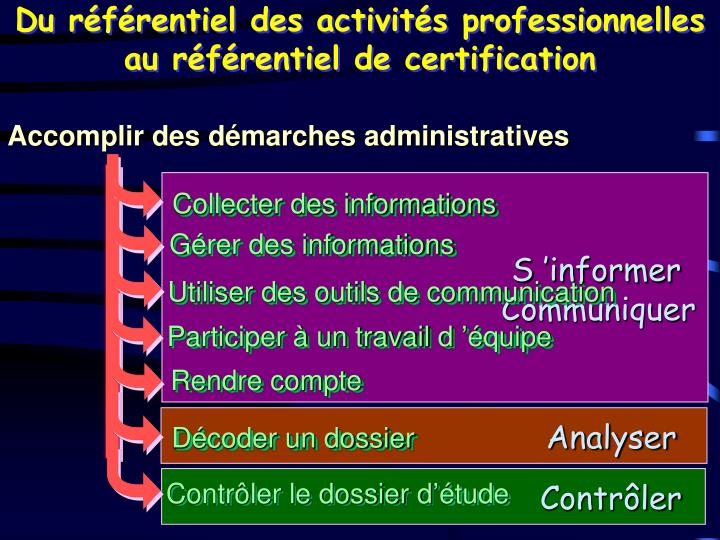 Du référentiel des activités professionnelles au référentiel de certification