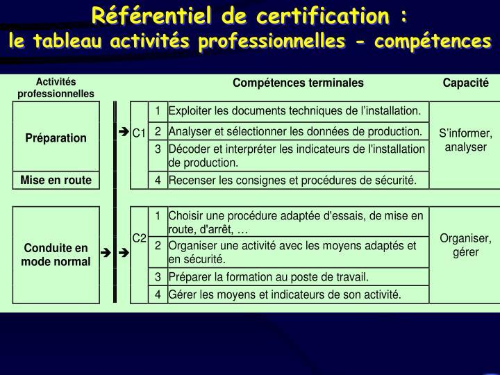 Référentiel de certification :