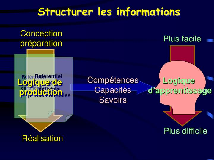 Structurer les informations