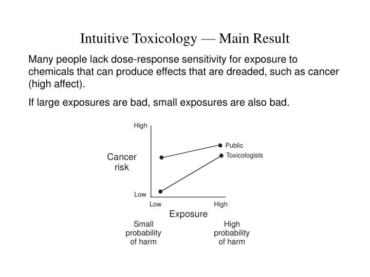 Intuitive Toxicology — Main Result
