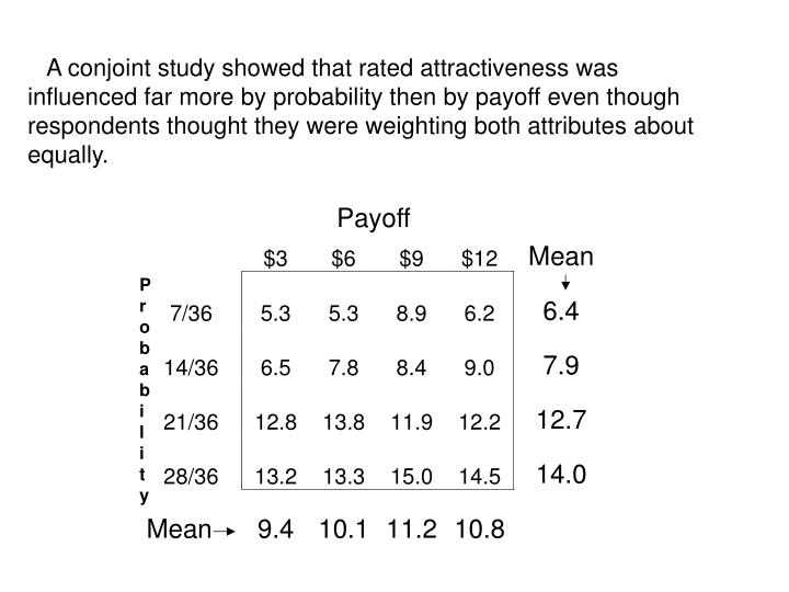 A conjoint study showed that rated attractiveness was influenced far more by probability then by payoff even though respondents thought they were weighting both attributes about equally.