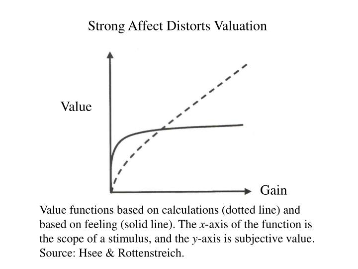 Strong Affect Distorts Valuation