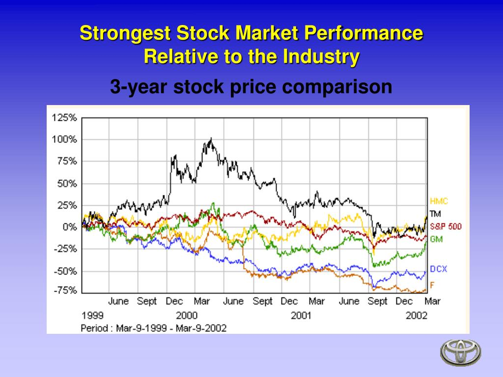 Strongest Stock Market Performance Relative to the Industry