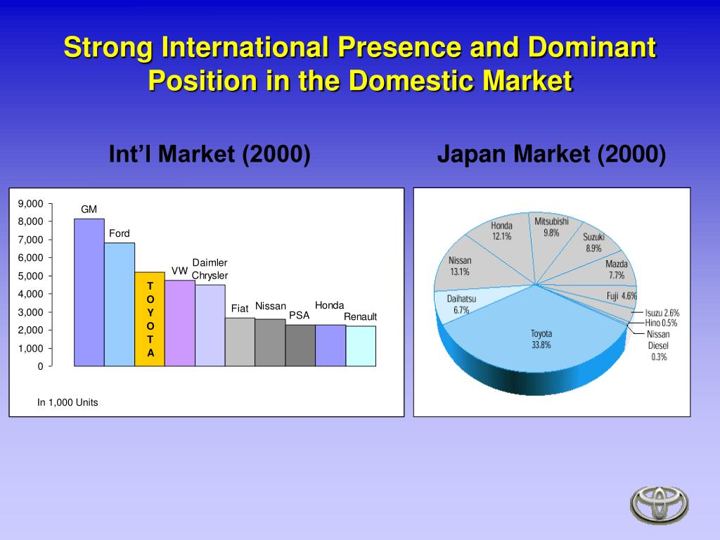 Strong International Presence and Dominant Position in the Domestic Market