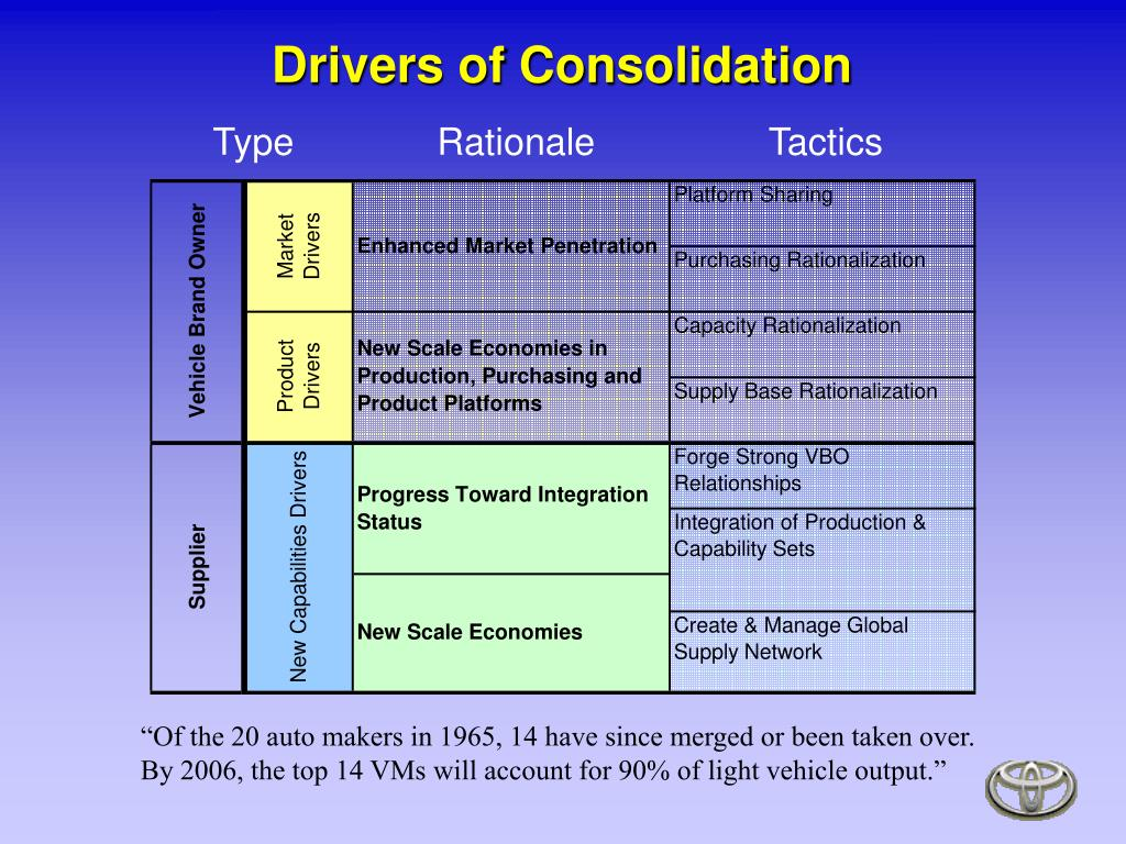 Drivers of Consolidation