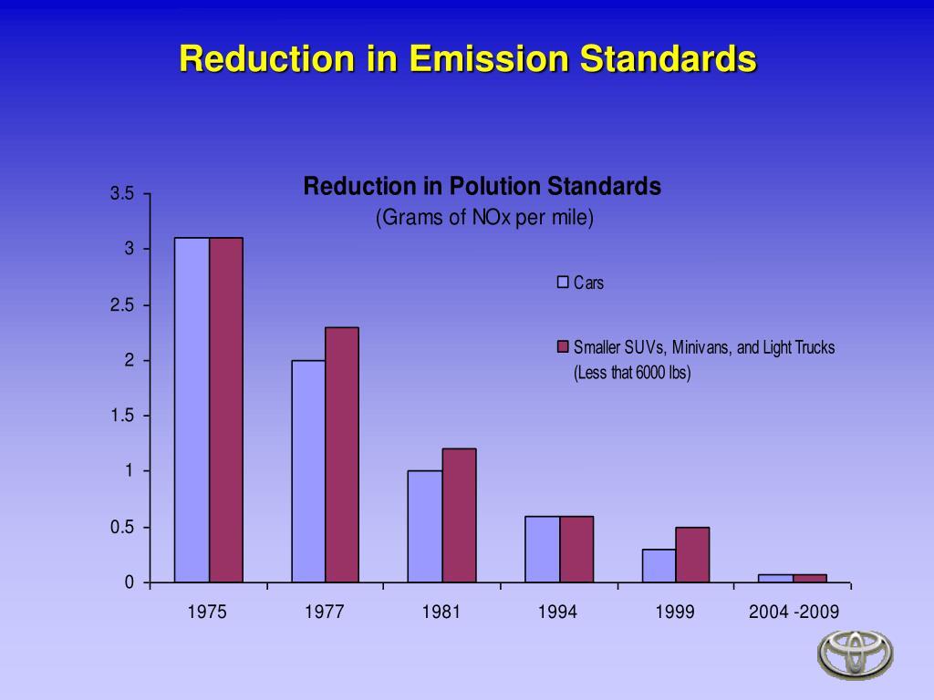 Reduction in Emission Standards