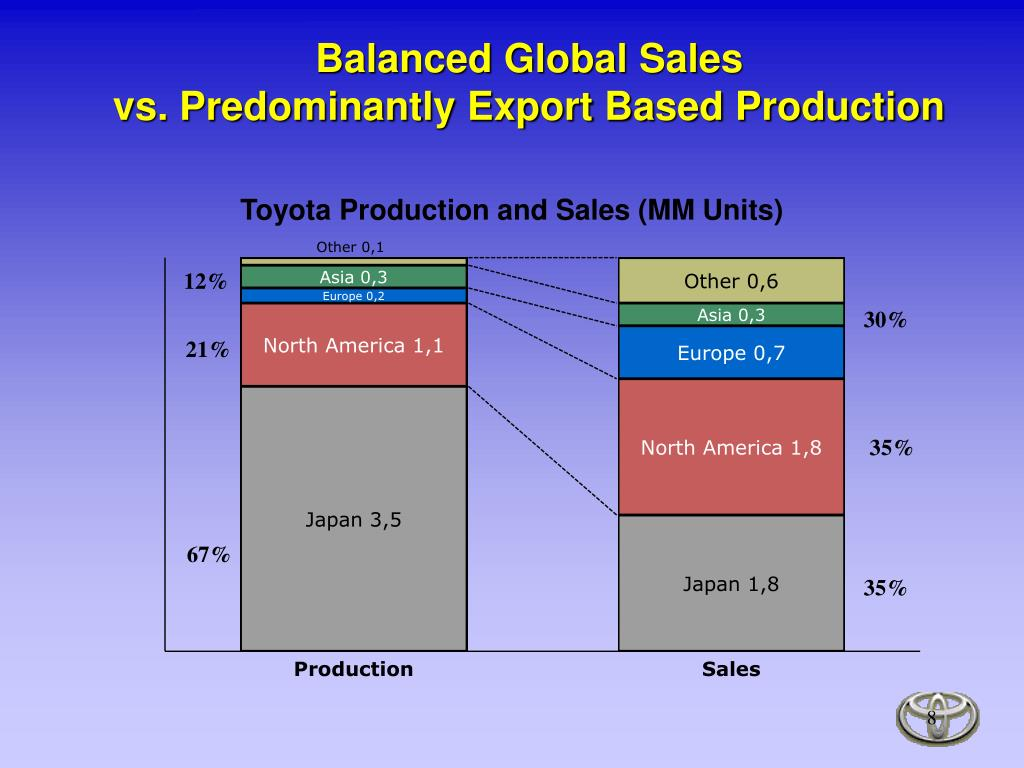 Balanced Global Sales