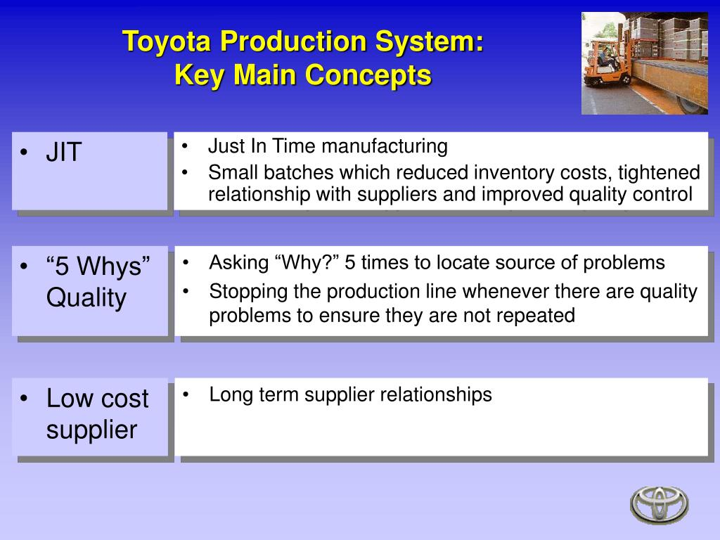 Toyota Production System: