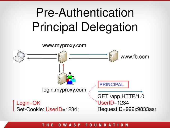Pre-Authentication