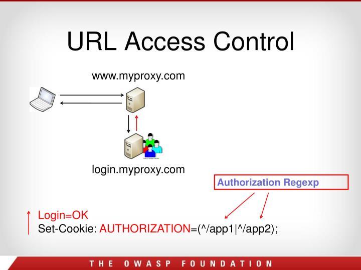 URL Access Control