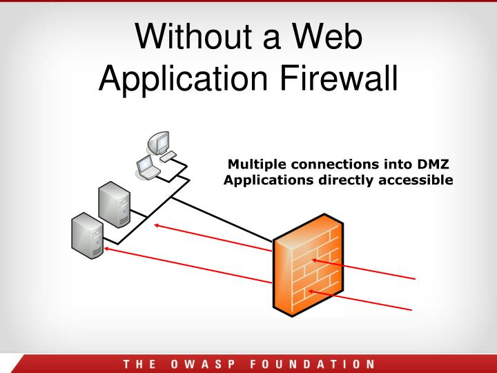 Without a Web Application Firewall