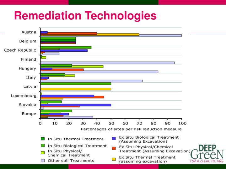 Remediation Technologies
