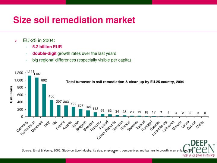 Size soil remediation market
