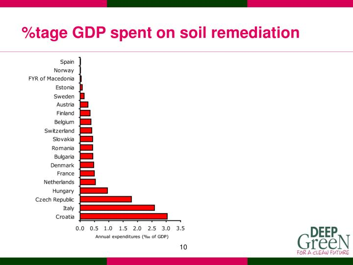 %tage GDP spent on soil remediation