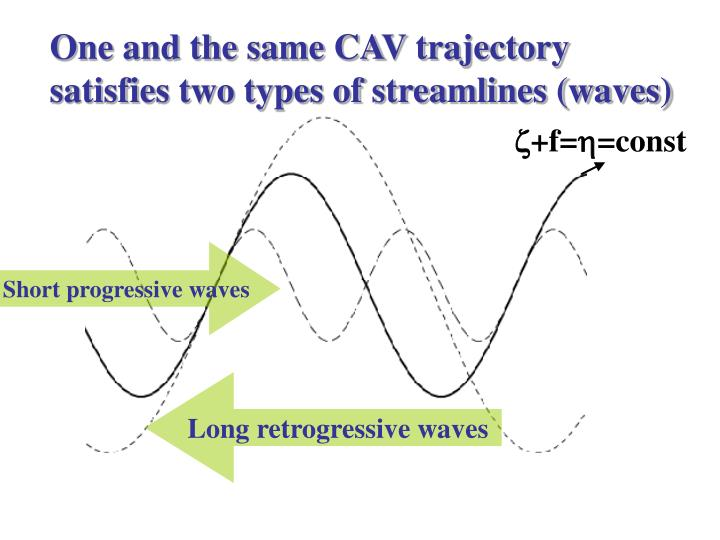 One and the same CAV trajectory satisfies two types of streamlines (waves)