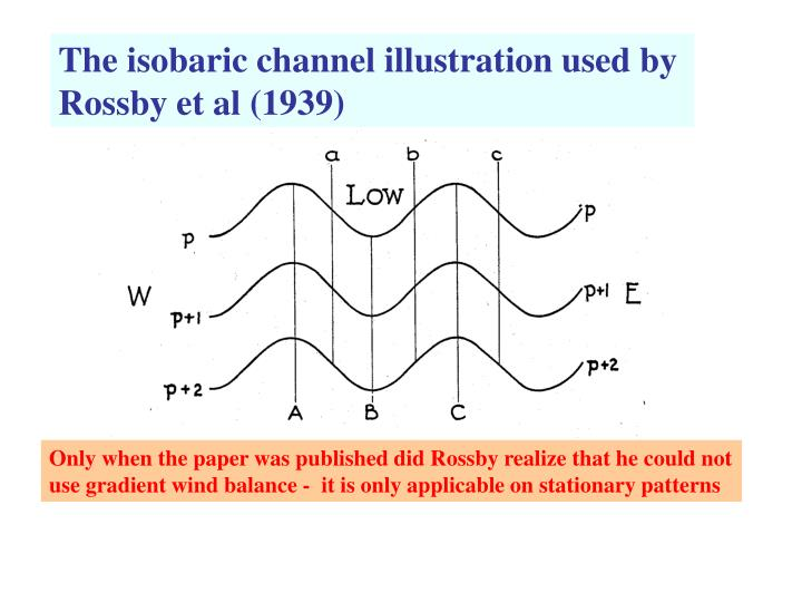 The isobaric channel illustration used by