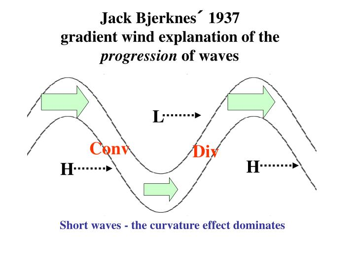 Jack Bjerknes´ 1937