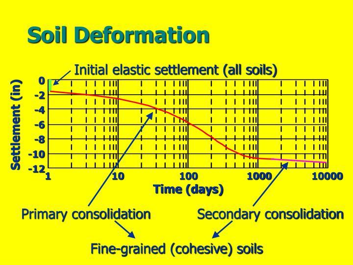 Soil Deformation