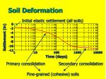 soil deformation