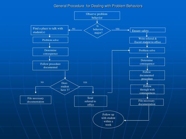 General Procedure  for Dealing with Problem Behaviors