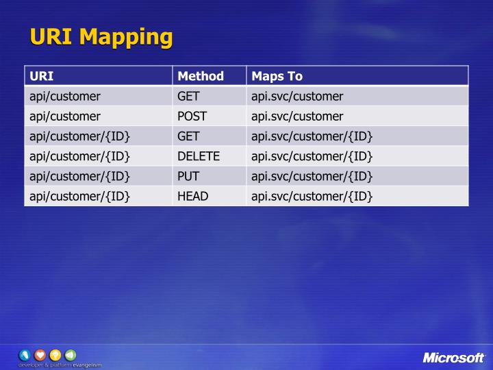 URI Mapping