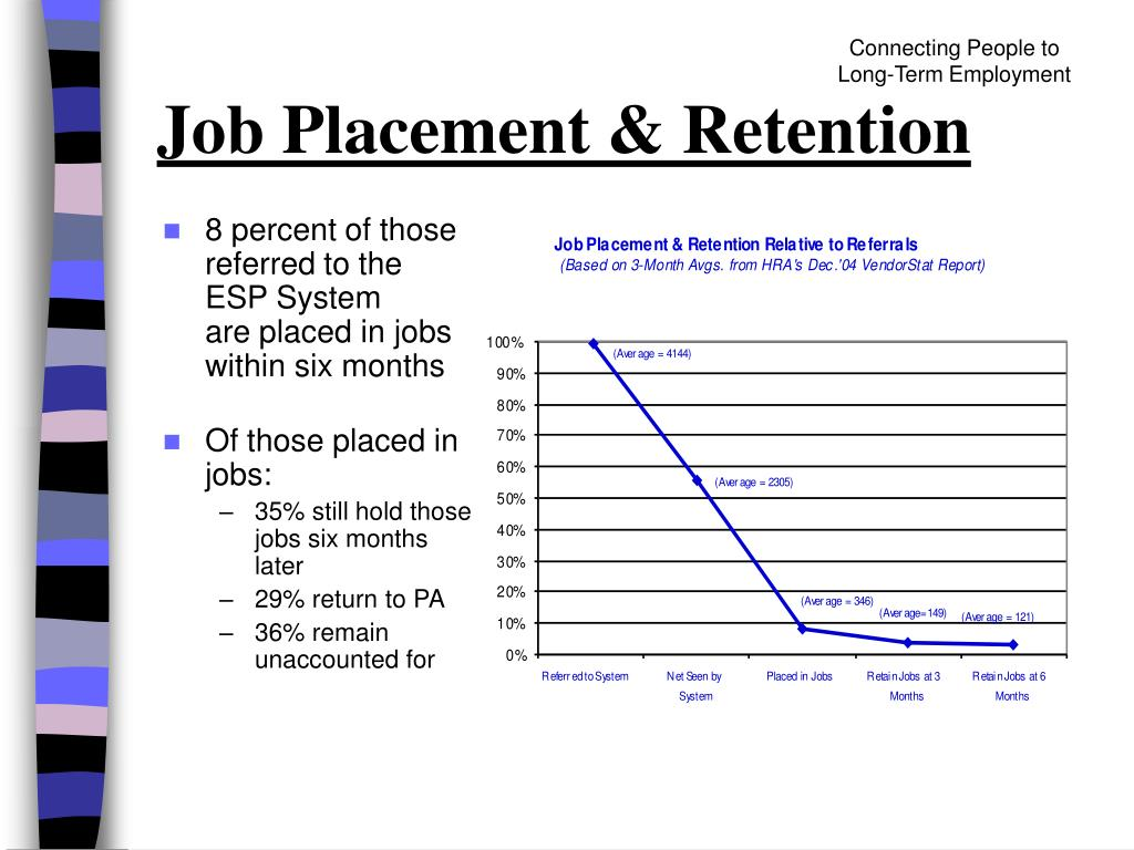 Connecting People to               Long-Term Employment
