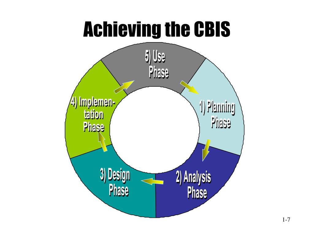 Achieving the CBIS