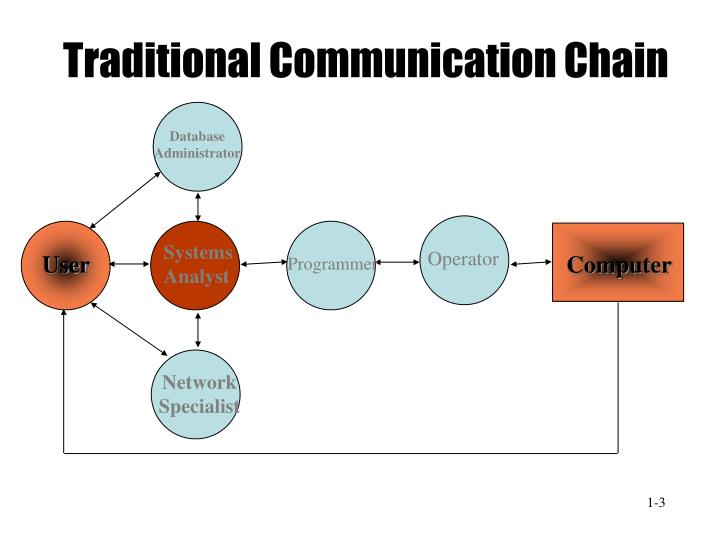 Traditional communication chain l.jpg