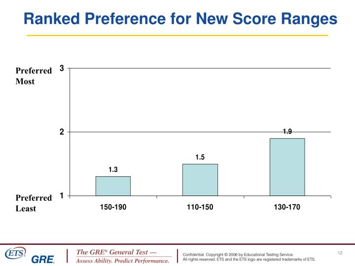 Ranked Preference for New Score Ranges