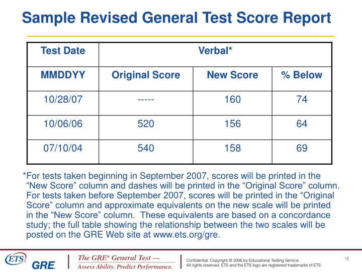 Sample Revised General Test Score Report