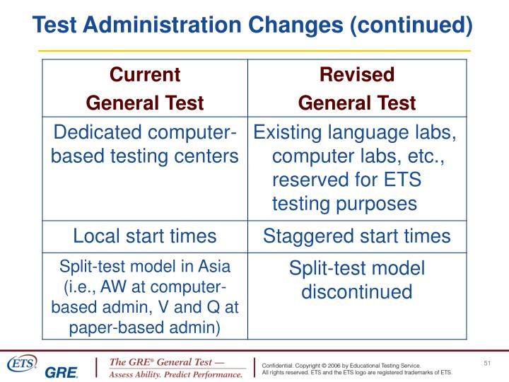 Test Administration Changes (continued)