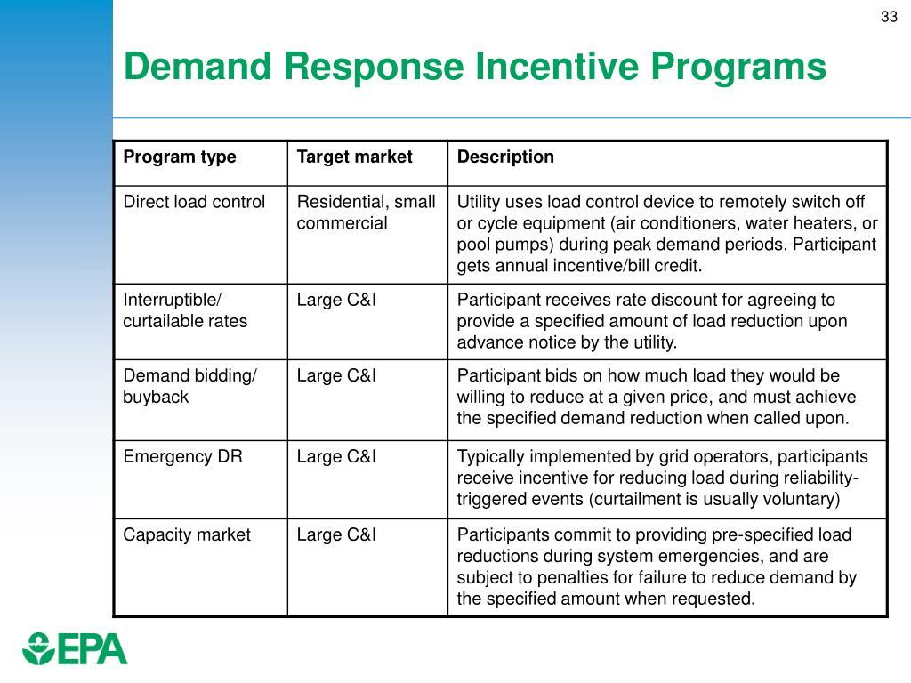 Demand Response Incentive Programs
