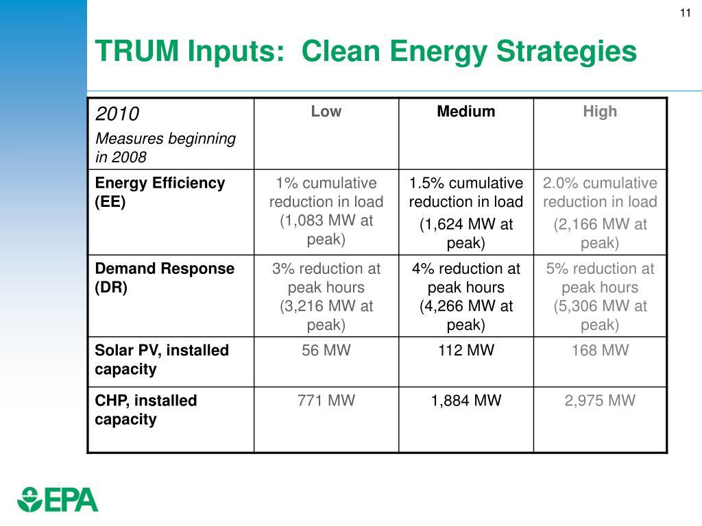 TRUM Inputs:  Clean Energy Strategies