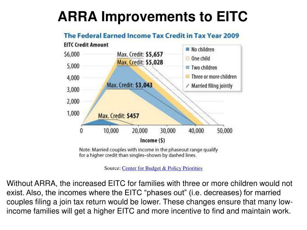 ARRA Improvements to EITC