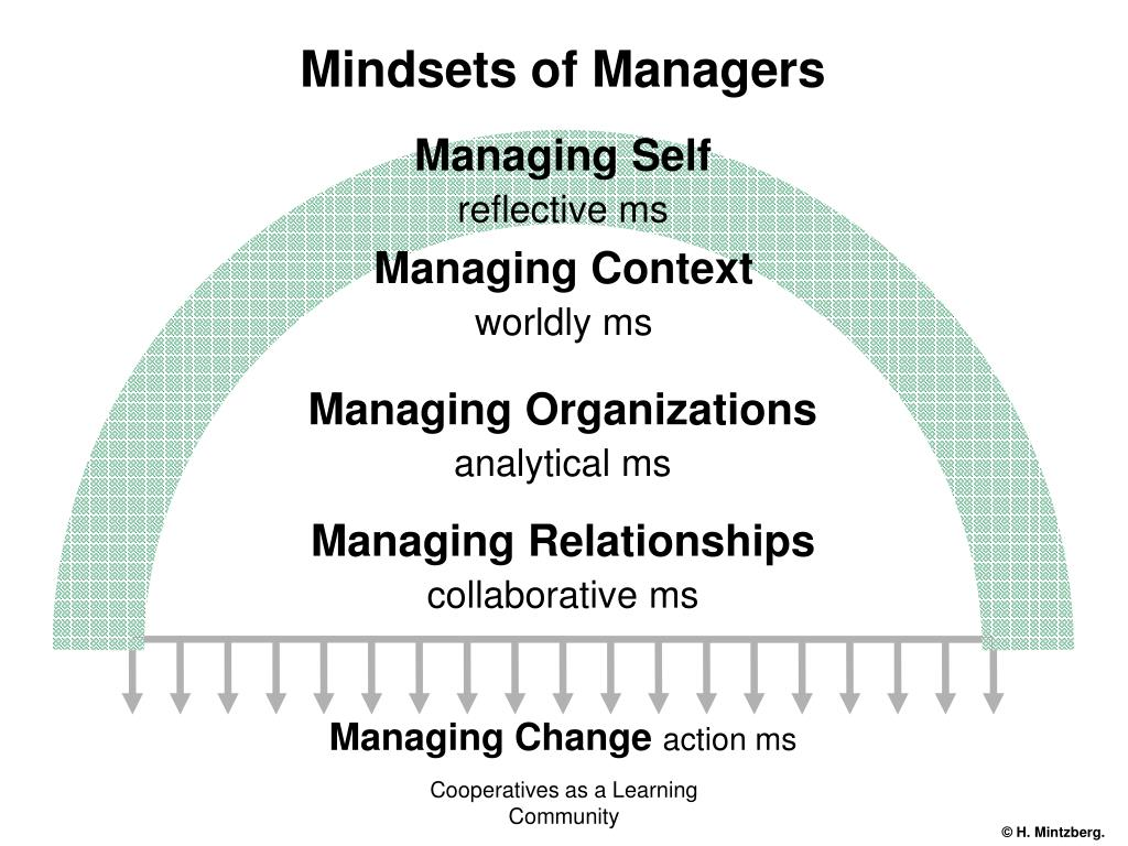 Mindsets of Managers