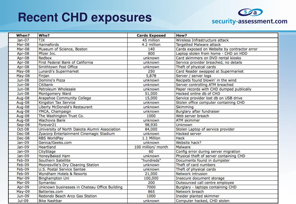 Recent CHD exposures