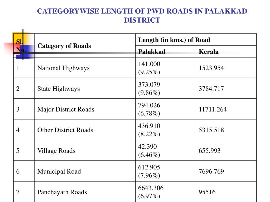 CATEGORYWISE LENGTH OF PWD ROADS IN PALAKKAD DISTRICT