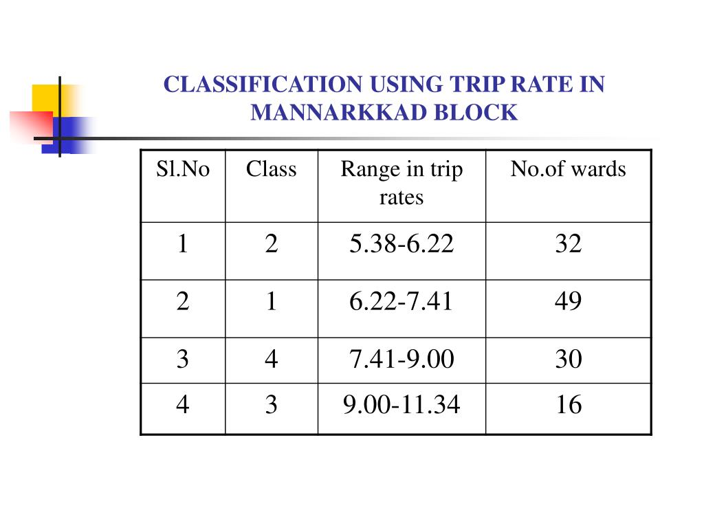 CLASSIFICATION USING TRIP RATE IN      MANNARKKAD BLOCK