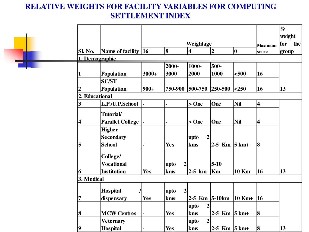RELATIVE WEIGHTS FOR FACILITY VARIABLES FOR COMPUTING SETTLEMENT INDEX