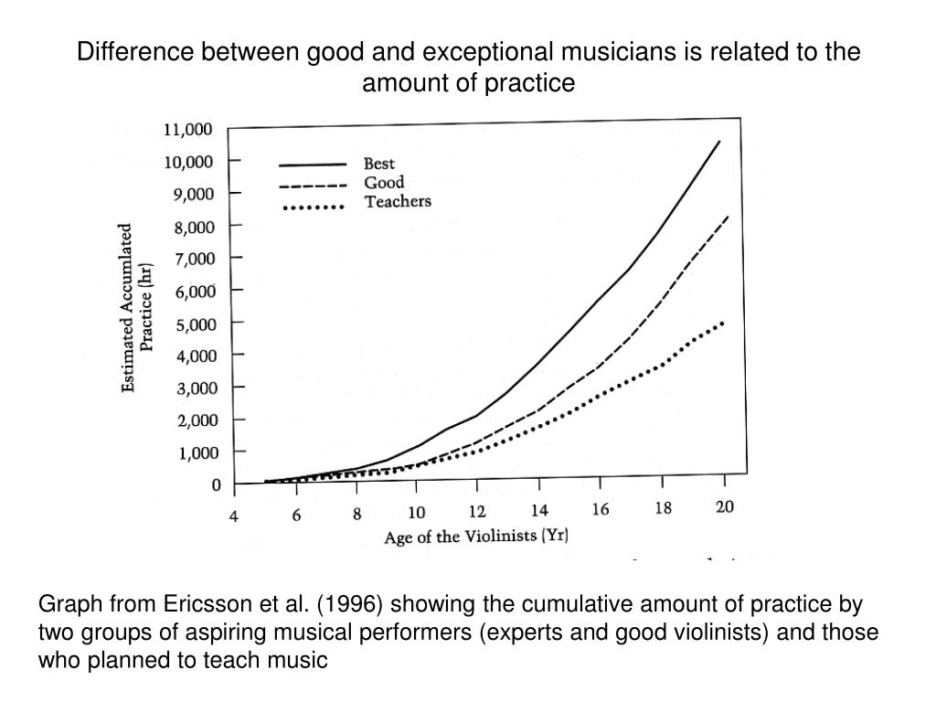 Difference between good and exceptional musicians is related to the  amount of practice