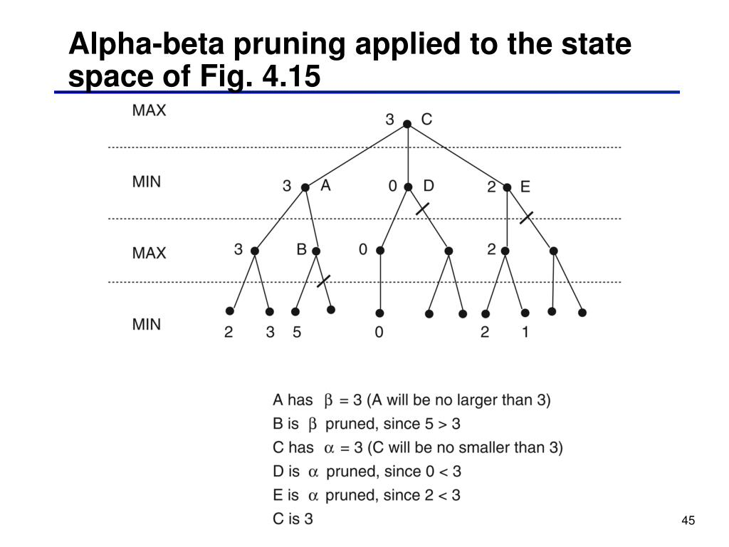 Alpha-beta pruning applied to the state space of Fig. 4.15