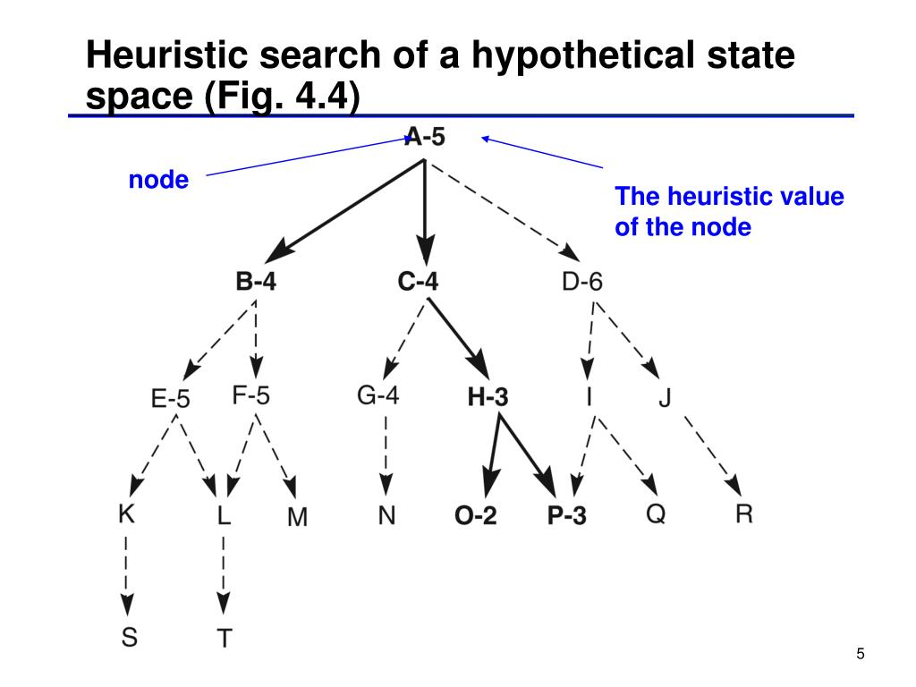 Heuristic search of a hypothetical state space (Fig. 4.4)