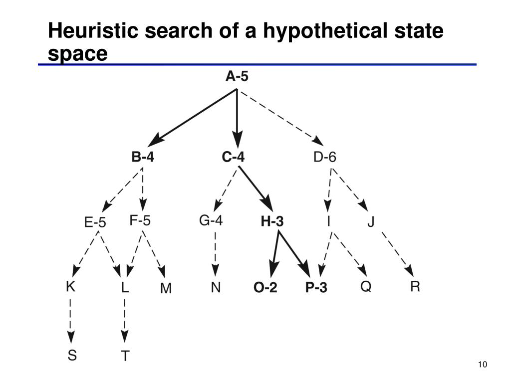 Heuristic search of a hypothetical state space