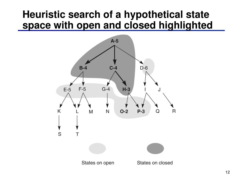Heuristic search of a hypothetical state space with open and closed highlighted