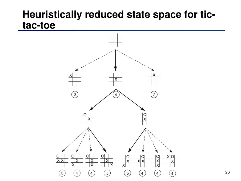 Heuristically reduced state space for tic-tac-toe